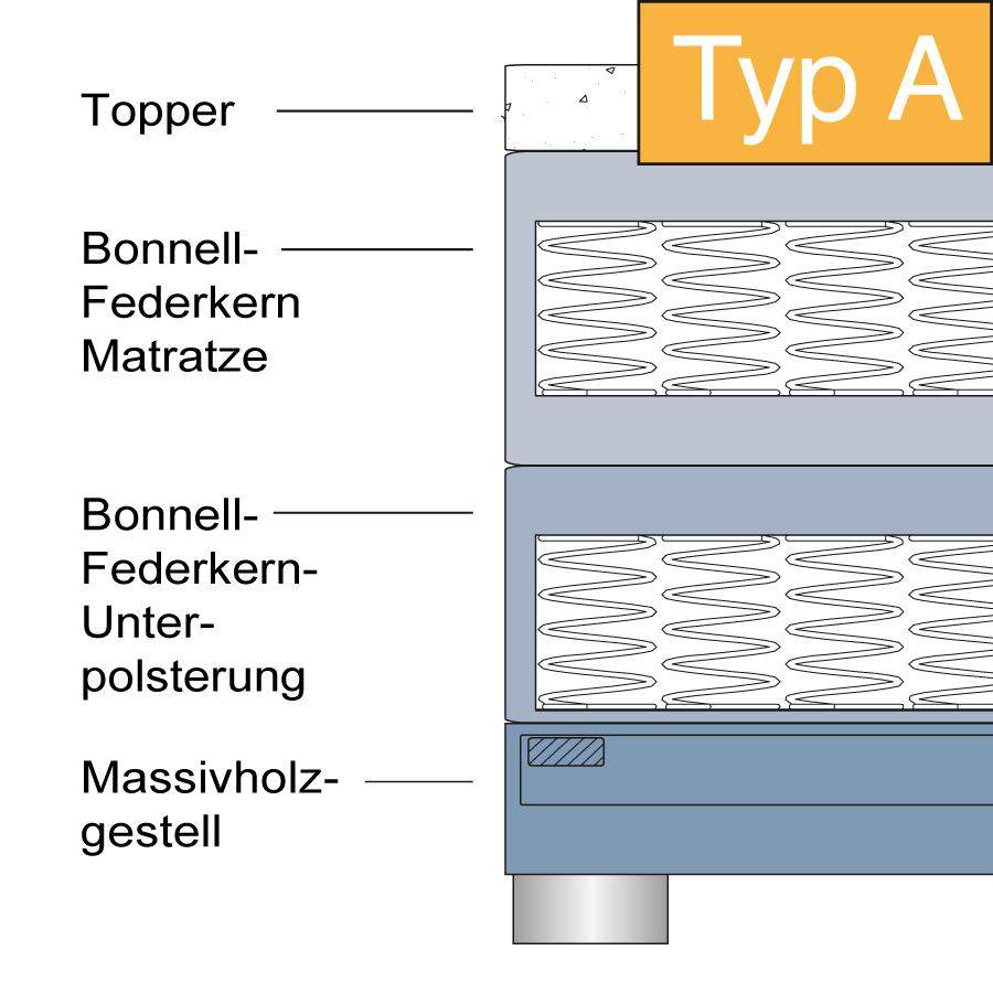 Systemaufbau_Boxspringbett_A