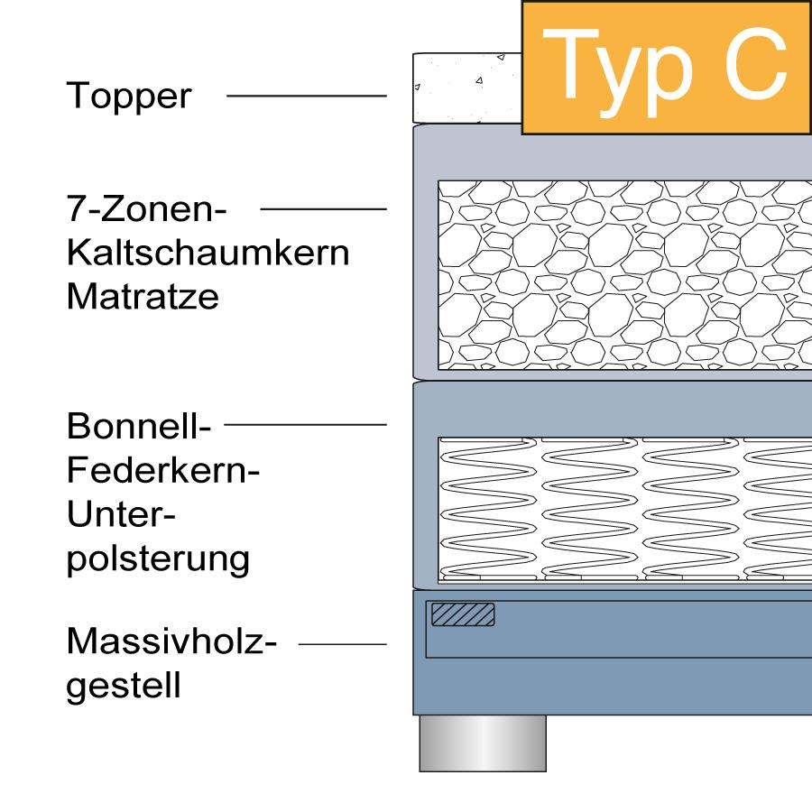 Systemaufbau_Boxspringbett_C8eC9XhPhX35by